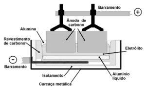 reducao-aluminio