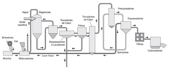 fluxo-refinaria