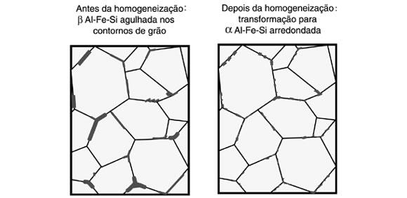 grafico-homogeneizacao